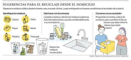Sugerencias para el reciclaje desde el domicilio