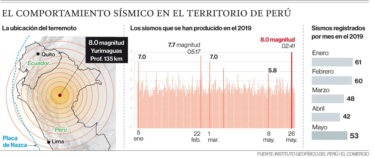 El comportamiento sísmico en Perú