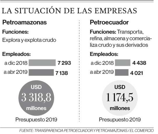 Transparencia Petroecuador y Petroamazonas