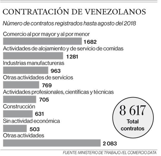 Informalidad, única opción para miles de ciudadanos de Venezuela en Ecuador
