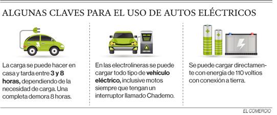 Un vehículo eléctrico funciona hasta 5 días con una sola carga