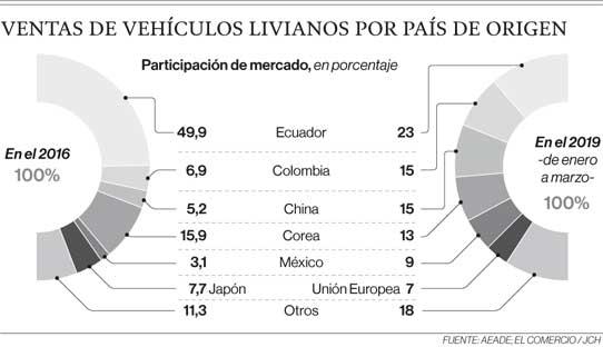 Ventas de vehículos livianos por país de origen