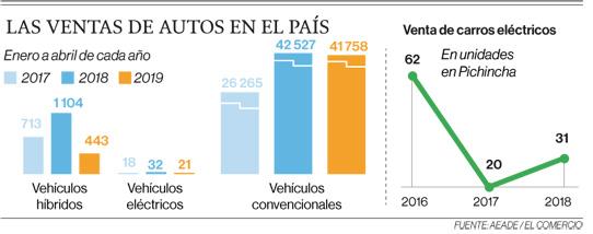 Escasa infraestructura para autos eléctricos en Quito
