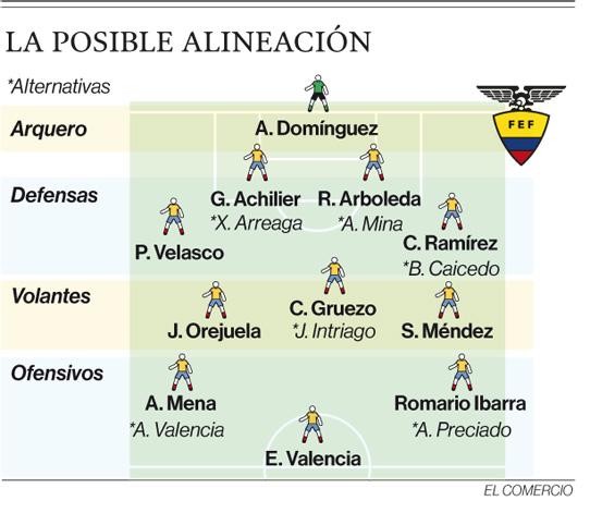 La Selección de Ecuador cambia su esquema para el partido ante Chile