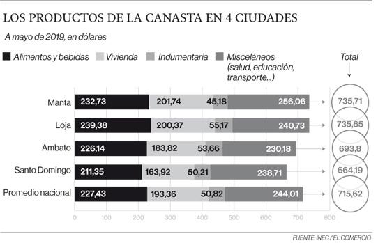 Manta es la ciudad más costosa; Santo Domingo, la más económica