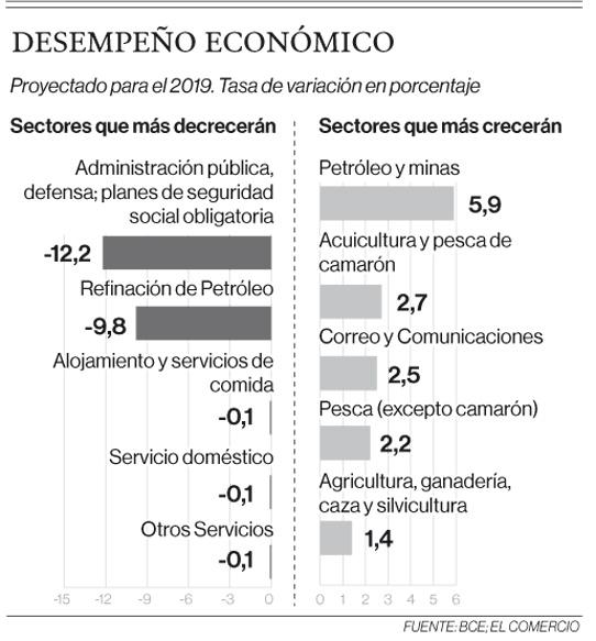 Menos gasto fiscal impactará al PIB el 2019