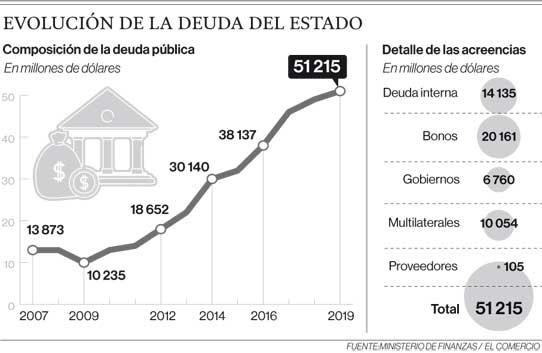 Evolución de la deuda del Estado
