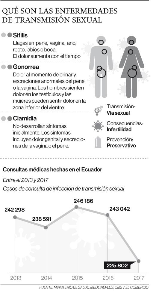 Diagnóstico rápido previene males de transmisión sexual