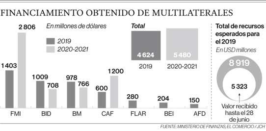 Financiamiento obtenido de multilaterales