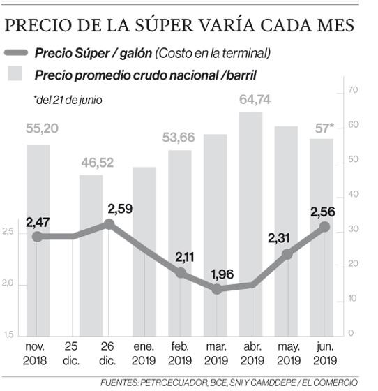 El precio de la gasolina súper en Ecuador varía por siete factores
