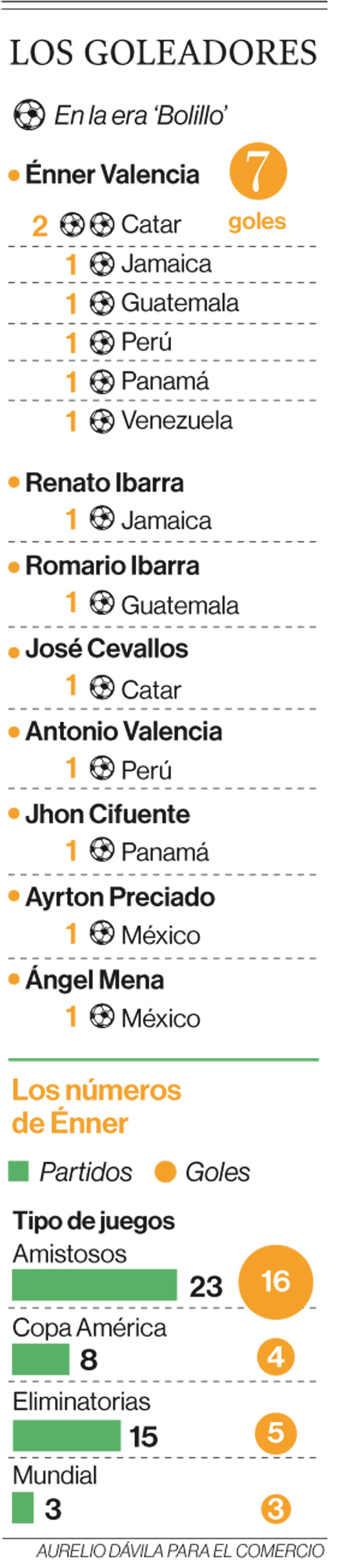 Énner Valencia es la mejor carta de gol de la Tri en la Copa América