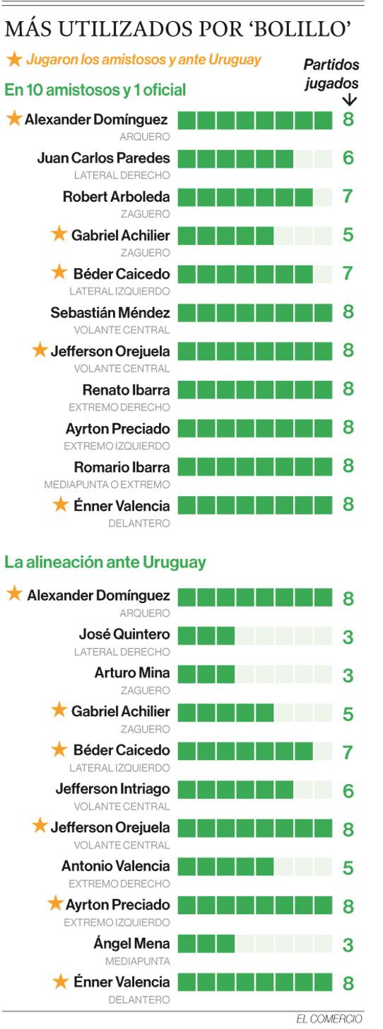 El DT 'Bolillo' Gómez probó 10 alineaciones antes de la Copa América