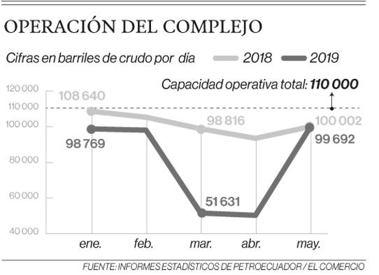 Intervención en la Refinería Esmeraldas se amplía hasta fines de julio del 2019