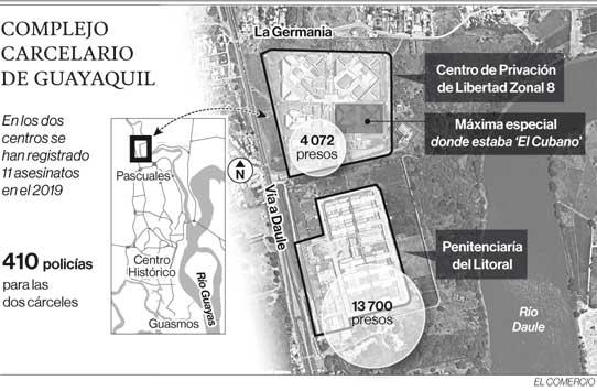 Complejo carcelario de Guayaquil