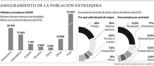 85% de afiliaciones de extranjeros al IESS se concentra en 5 nacionalidades