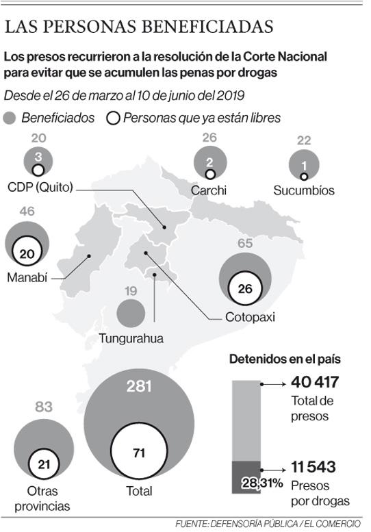 Una resolución de la Corte beneficia a 352 detenidos por droga en Ecuador