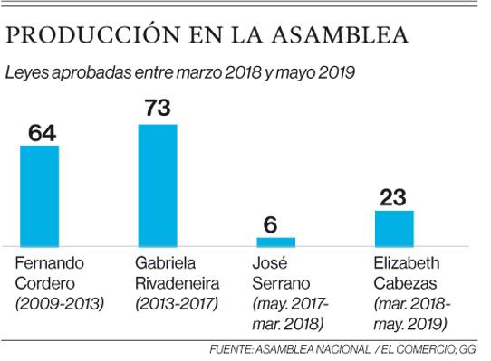 La Asamblea Nacional lleva un mes sin definir agenda