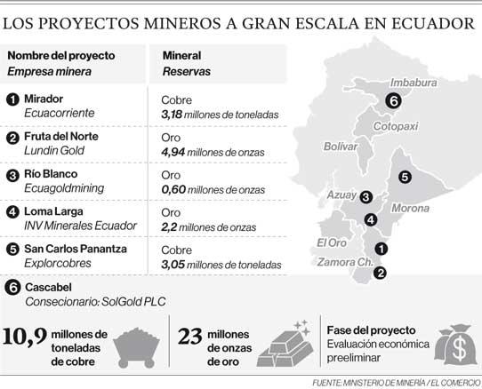 Los proyectos mineros a gran escala en Ecuador