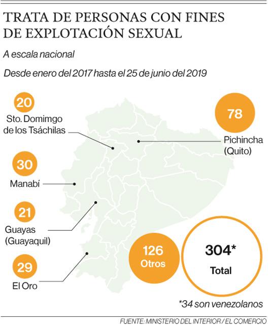 La explotación sexual es el principal delito contra venezolanas