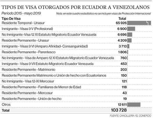 200 000 migrantes de Venezuela, sin visa para estadía en el Ecuador