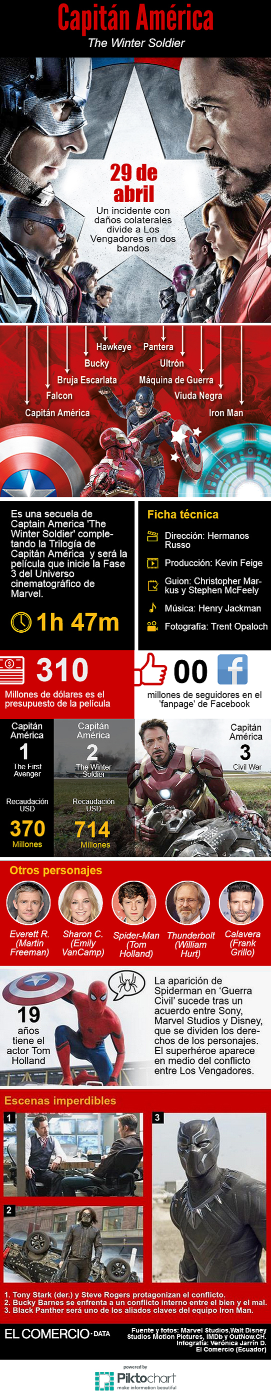 Infografía de la película Captain America: The Winter Soldier