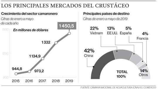 Los principales mercados del crustáceo