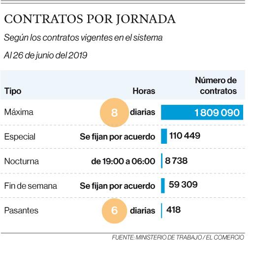 Mayoría de contratos laborales es de 8 horas diarias en el Ecuador