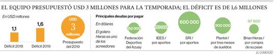 Deportivo Cuenca está cercado por los acreedores