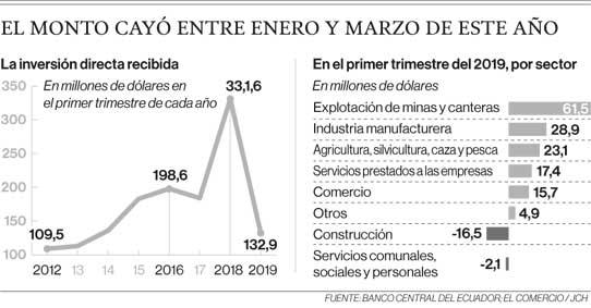 El monto cayó entre enero y marzo de este 2019