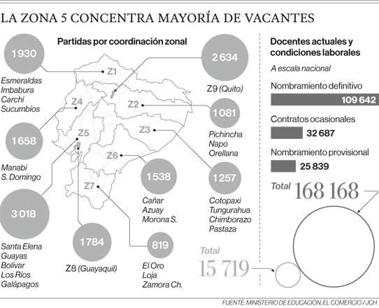 Las zona 5 concentra mayoría de vacantes