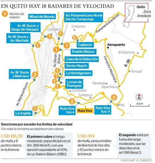 En Quito hay 18 radares de velocidad