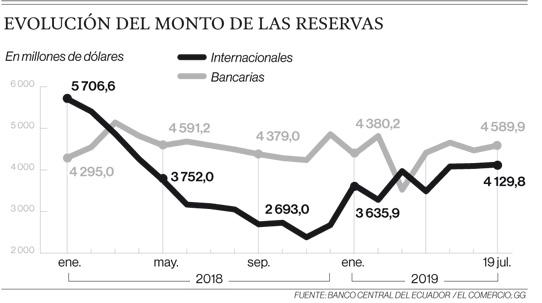 Reservas cerrarán pro debajo de la meta con el FMI, según el BCE