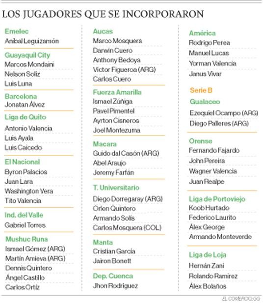 54 refuerzos llegaron a los clubes de las series A y B del fútbol ecuatoriano