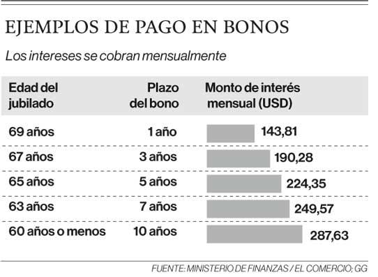 Ejemplos de pagos en bonos