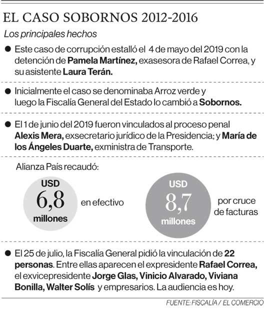 El caso Sobornos 2012-2016