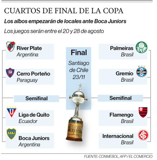 Siete campeones de la Copa Libertadores estarán en cuartos de final