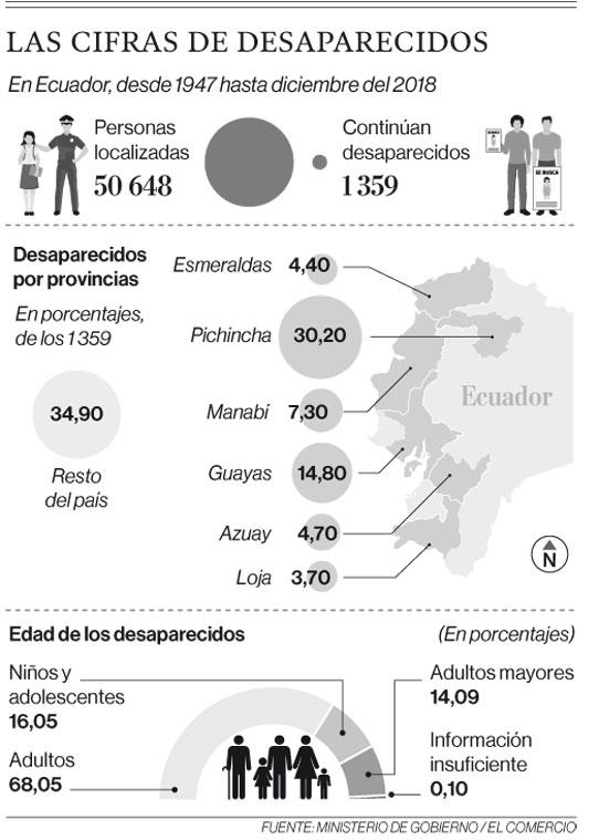 Las cifras de desaparecidos en Ecuador, desde 1947 hasta diciembre de 2018