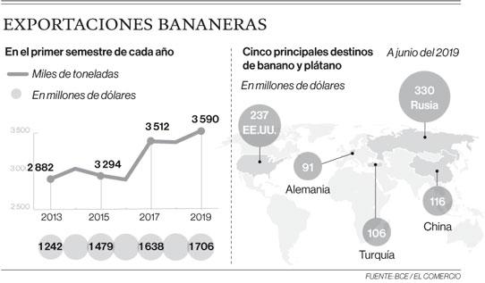 Exportaciones bananeras