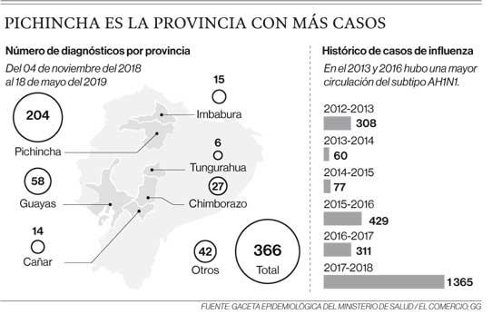 Pichincha es la provincia con más casos