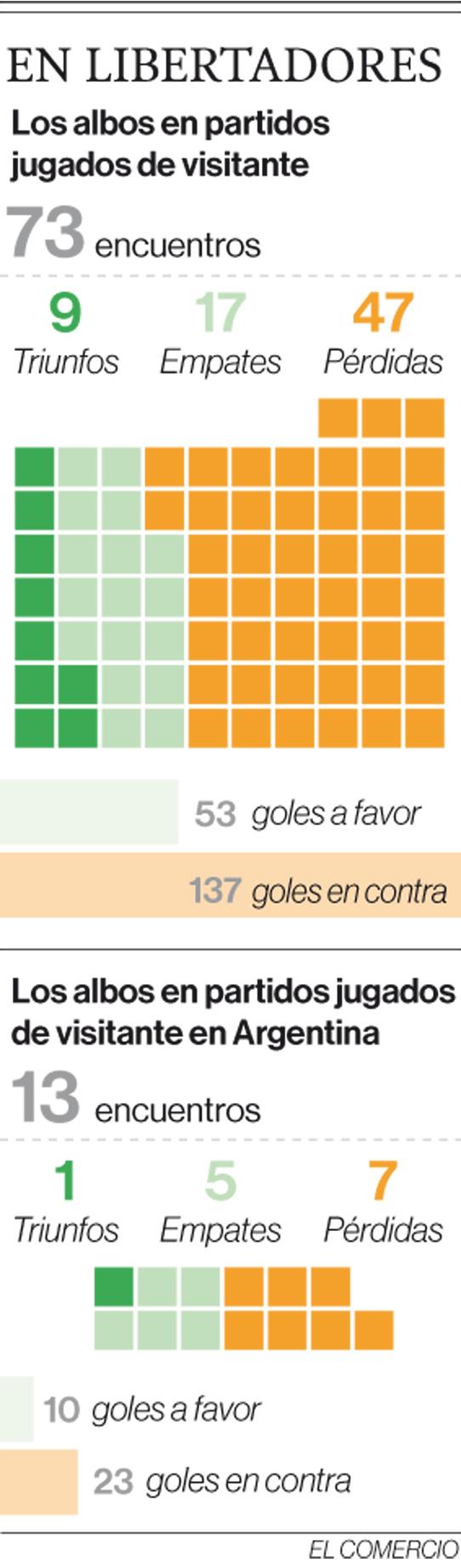 Liga cambia su defensa y medio campo para la revancha con Boca Juniors