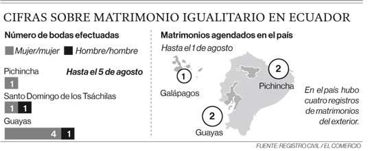 Cifras sobre matrimonio igualitario en Ecuador