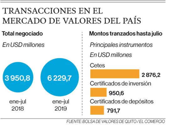 Transacciones en el mercado de valores del país