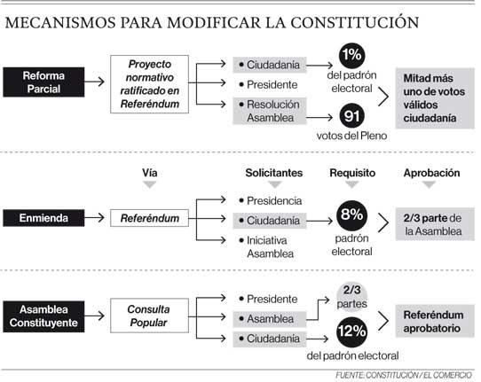 Mecanismos para modificar la Constitución