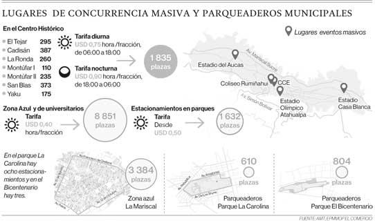 Lugares de concurrencia masiva y parqueaderos municipales en Quito