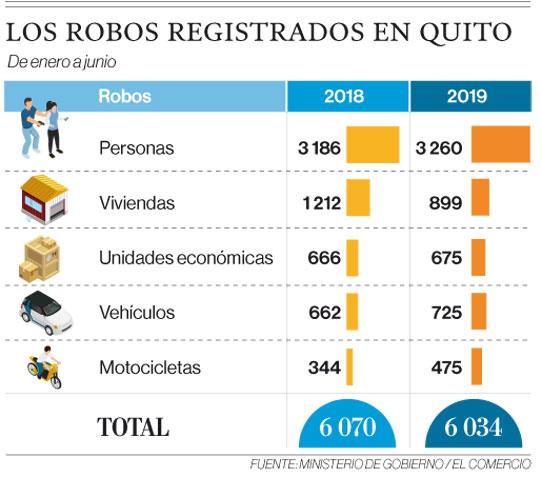 Los robos registrados en Quito