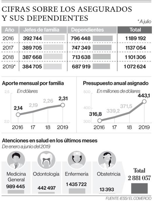 Cifras sobre los asegurados y sus dependientes