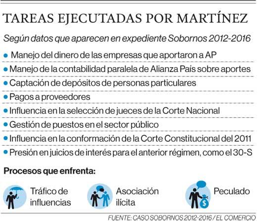 Tareas ejecutadas por Martínez