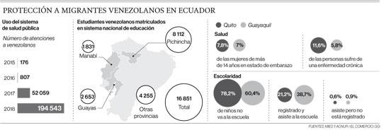 Protección a migrantes venezolanos en Ecuador