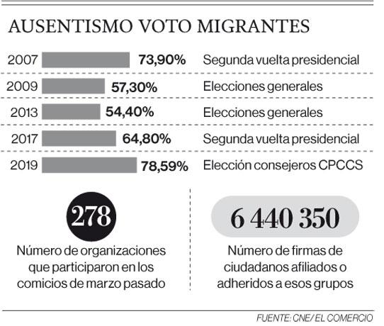Ausentismo en voto de migrantes