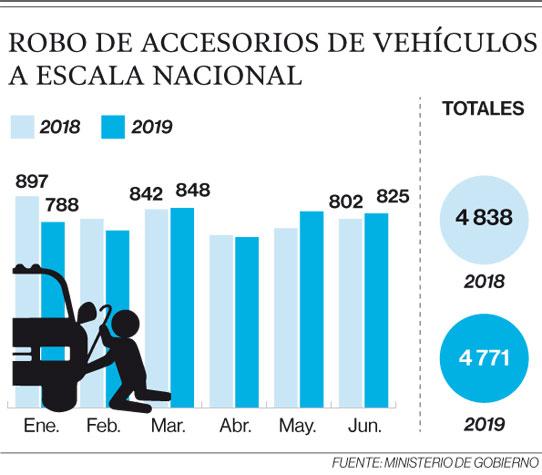 Robo de accesorios de vehículos a escala nacional